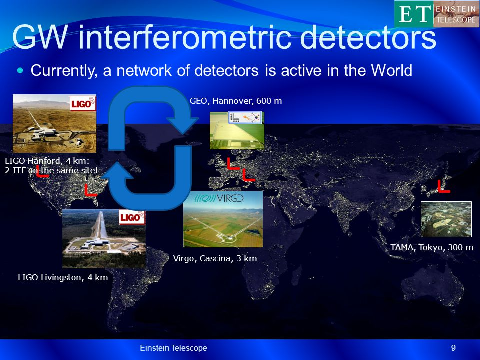 GW interferometric detectors Currently, a network of detectors is active in the World Einstein Telescope9 TAMA, Tokyo, 300 m GEO, Hannover, 600 m LIGO Livingston, 4 km Virgo, Cascina, 3 km LIGO Hanford, 4 km: 2 ITF on the same site!