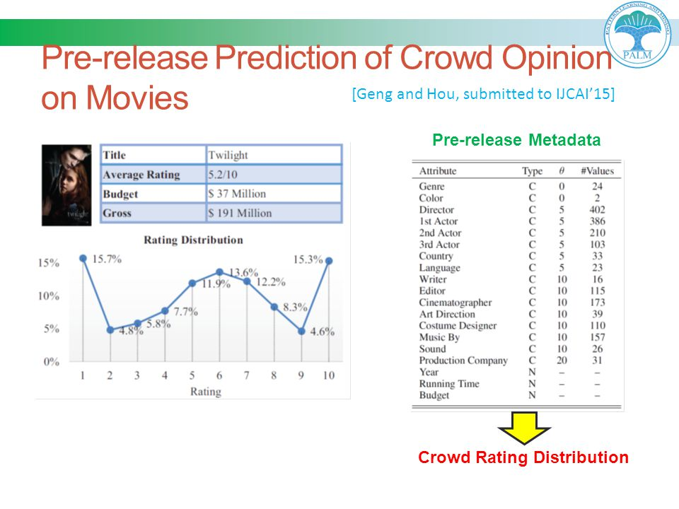 Pre-release Prediction of Crowd Opinion on Movies [Geng and Hou, submitted to IJCAI'15] Crowd Rating Distribution Pre-release Metadata