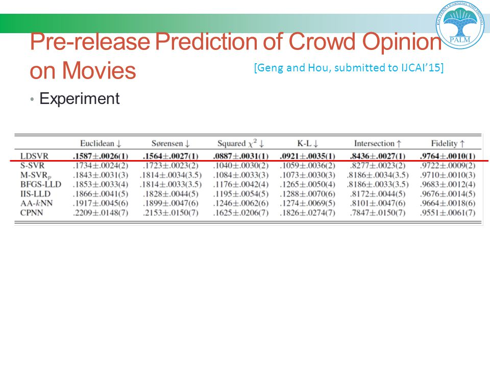 Pre-release Prediction of Crowd Opinion on Movies Experiment [Geng and Hou, submitted to IJCAI'15]