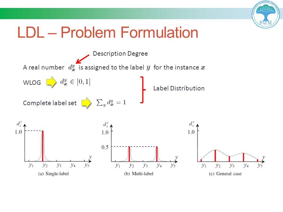 LDL – Problem Formulation A real number is assigned to the label for the instance WLOG Complete label set Description Degree Label Distribution