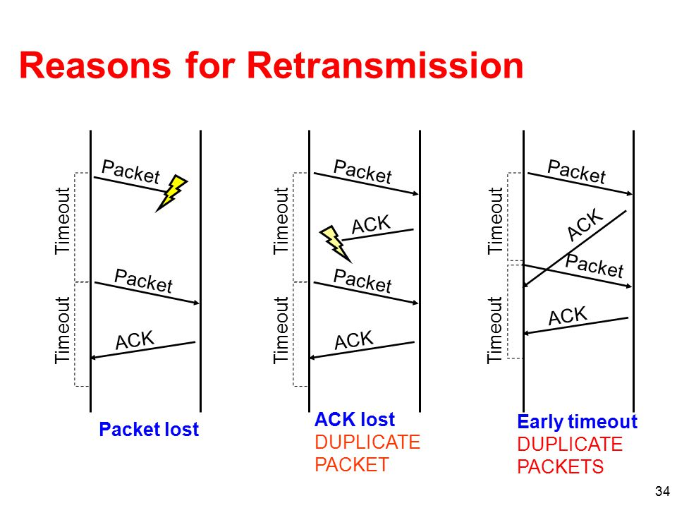 34 Reasons for Retransmission Packet ACK Timeout Packet ACK Timeout Packet Timeout Packet ACK Timeout Packet ACK Timeout Packet ACK Timeout ACK lost D
