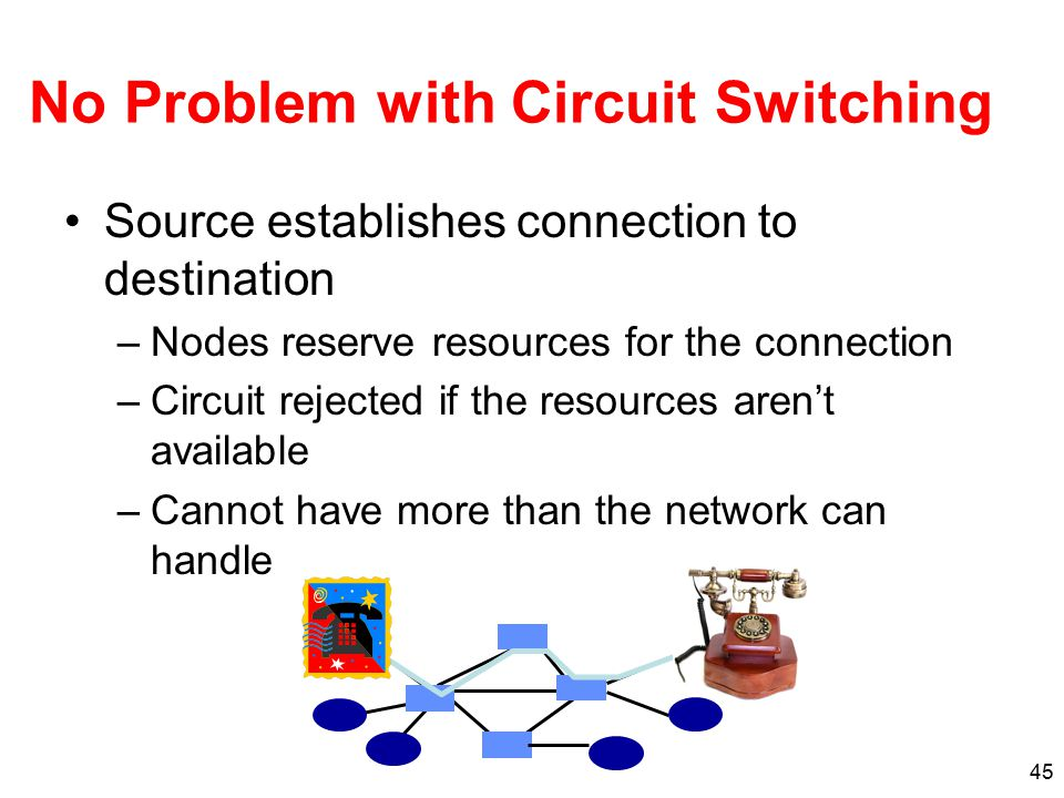 45 No Problem with Circuit Switching Source establishes connection to destination –Nodes reserve resources for the connection –Circuit rejected if the