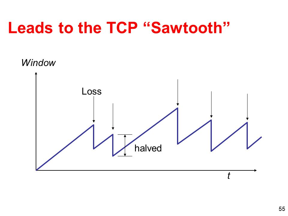 "55 Leads to the TCP ""Sawtooth"" t Window halved Loss"