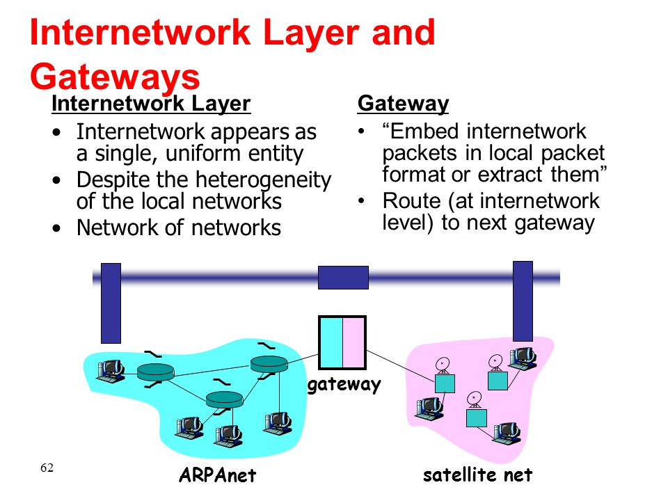 Internetwork Layer and Gateways Internetwork Layer Internetwork appears as a single, uniform entity Despite the heterogeneity of the local networks Ne