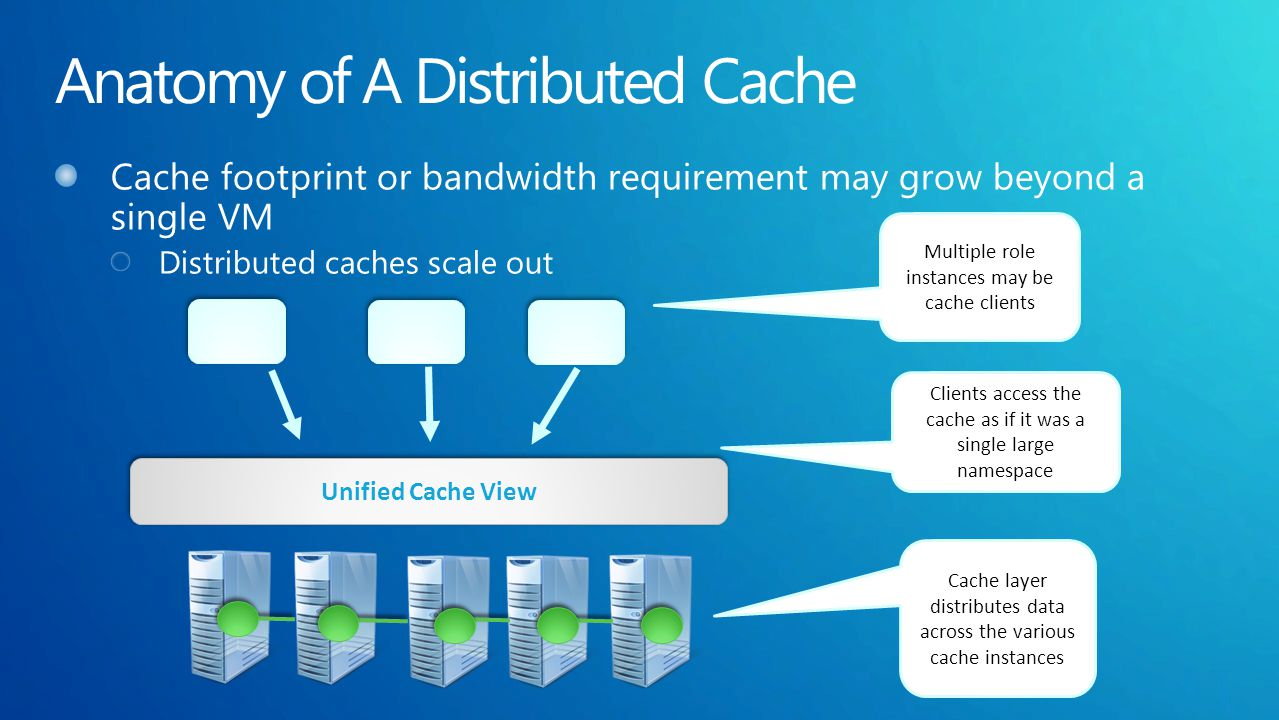 Unified Cache View Multiple role instances may be cache clients Clients access the cache as if it was a single large namespace Cache layer distributes data across the various cache instances