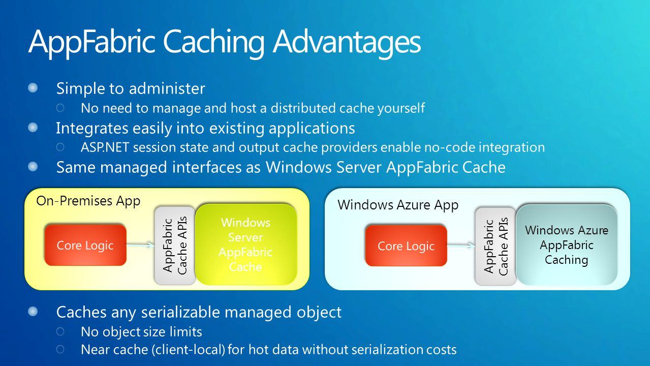 On-Premises App Windows Azure App AppFabric Cache APIs Windows Server AppFabric Cache AppFabric Cache APIs Windows Azure AppFabric Caching
