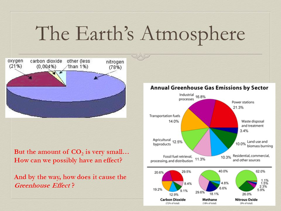 The Earth's Atmosphere But the amount of CO 2 is very small… How can we possibly have an effect? And by the way, how does it cause the Greenhouse Effe