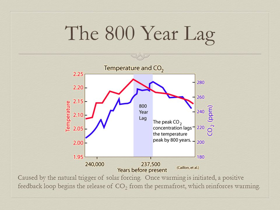 The 800 Year Lag Caused by the natural trigger of solar forcing. Once warming is initiated, a positive feedback loop begins the release of CO 2 from t