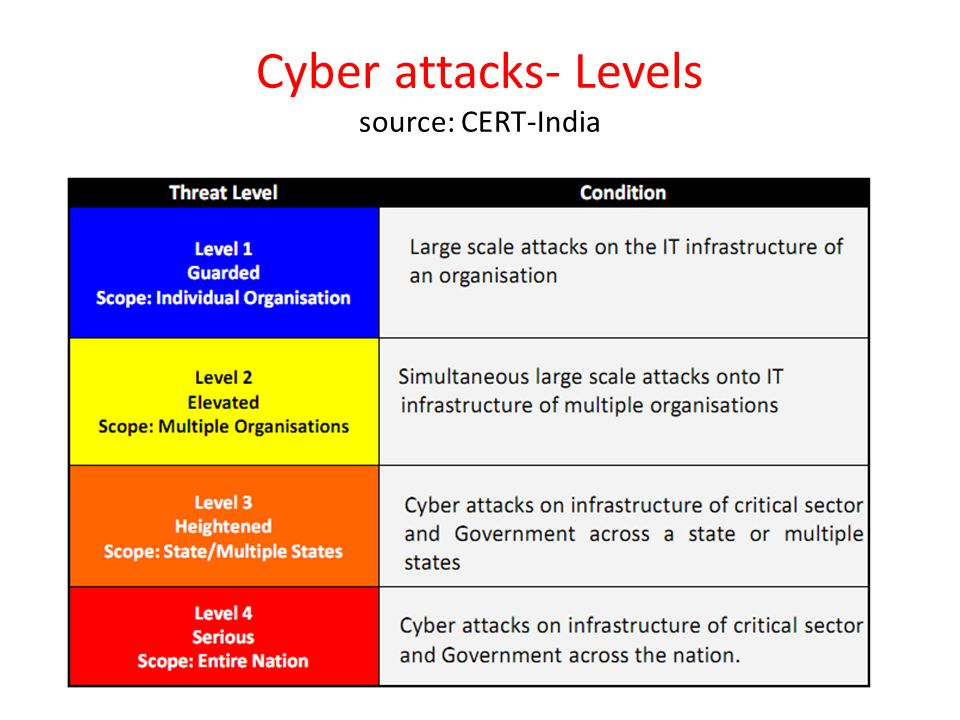 Cyber attacks- Levels source: CERT-India