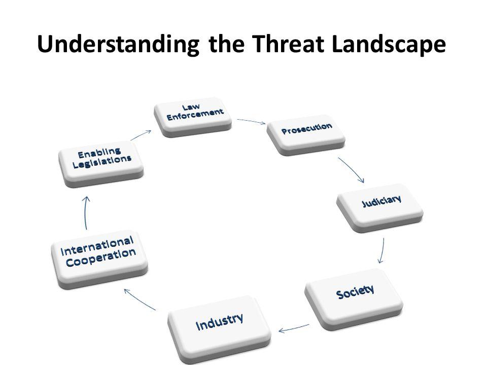 Understanding the Threat Landscape TECHNOLOGY
