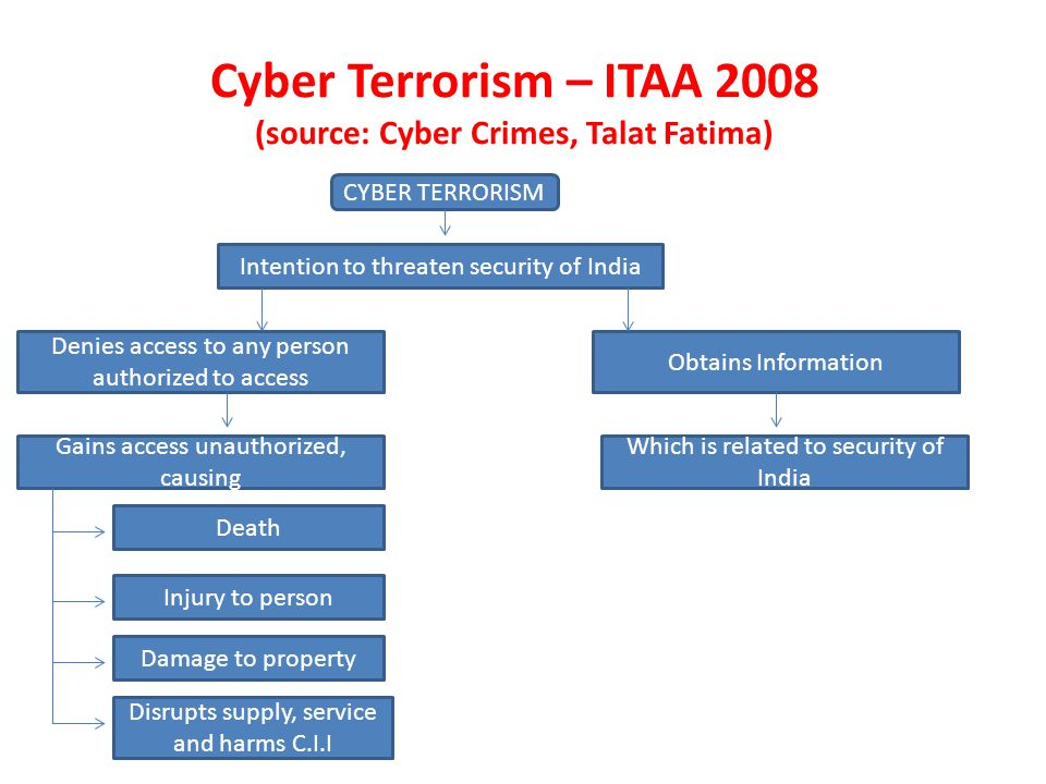 Cyber Terrorism – ITAA 2008 (source: Cyber Crimes, Talat Fatima) CYBER TERRORISM Intention to threaten security of India Denies access to any person authorized to access Obtains Information Gains access unauthorized, causing Which is related to security of India Death Injury to person Damage to property Disrupts supply, service and harms C.I.I