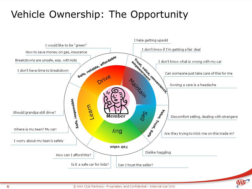 © AAA Club Partners - Proprietary and Confidential – Internal Use Only 6 Vehicle Ownership: The Opportunity Trust, value, convenience, empowerment Saf