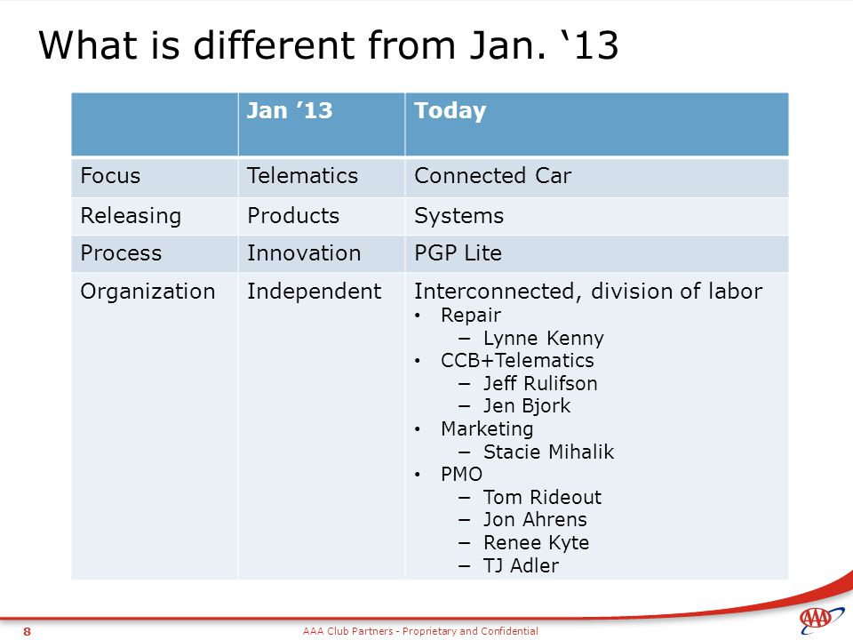 AAA Club Partners - Proprietary and Confidential 8 What is different from Jan. '13 Jan '13Today FocusTelematicsConnected Car ReleasingProductsSystems