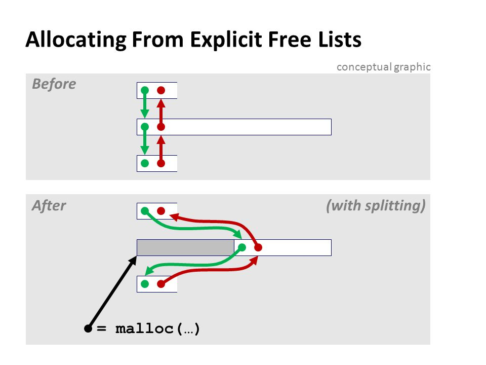 Allocating From Explicit Free Lists Before After = malloc(…) (with splitting) conceptual graphic