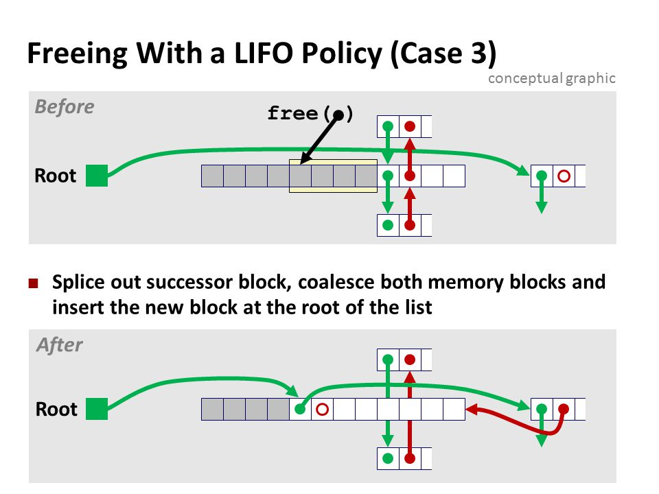 Freeing With a LIFO Policy (Case 3) Splice out successor block, coalesce both memory blocks and insert the new block at the root of the list free( ) Root Before After conceptual graphic