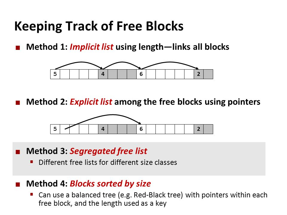 Keeping Track of Free Blocks Method 1: Implicit list using length—links all blocks Method 2: Explicit list among the free blocks using pointers Method 3: Segregated free list  Different free lists for different size classes Method 4: Blocks sorted by size  Can use a balanced tree (e.g.