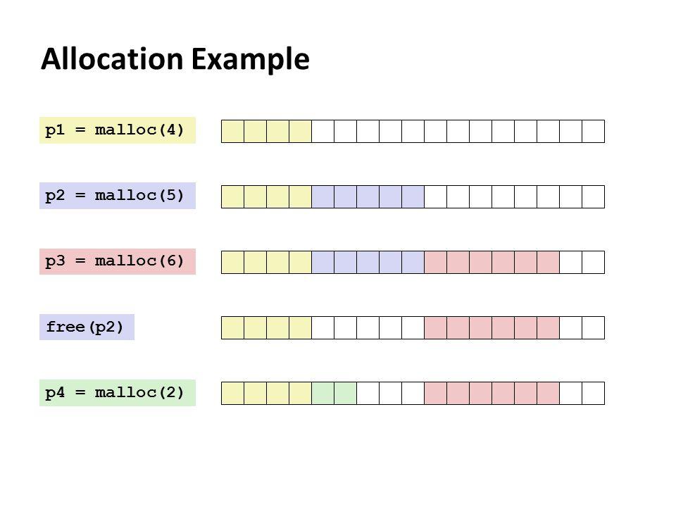 Allocation Example p1 = malloc(4) p2 = malloc(5) p3 = malloc(6) free(p2) p4 = malloc(2)