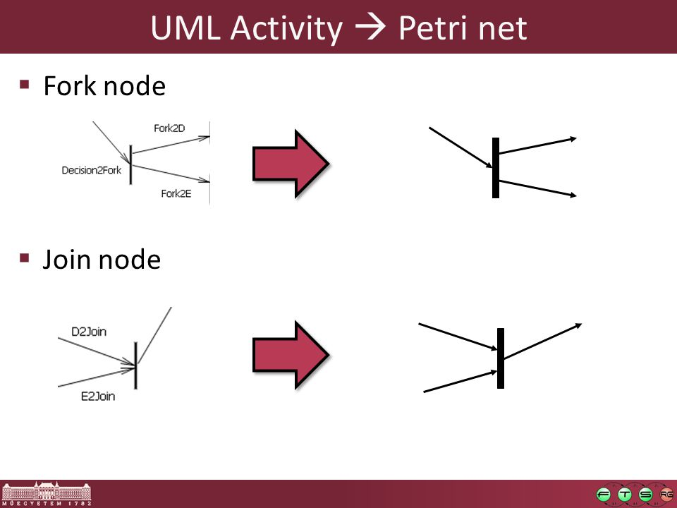 UML Activity  Petri net  Fork node  Join node