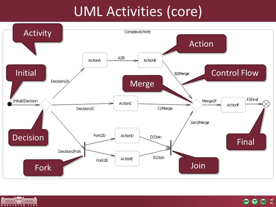 UML Activities (core) Activity Action Initial Final Fork Join Control Flow Decision Merge