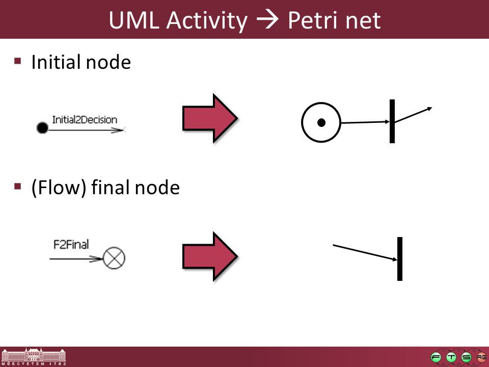 UML Activity  Petri net  Initial node  (Flow) final node