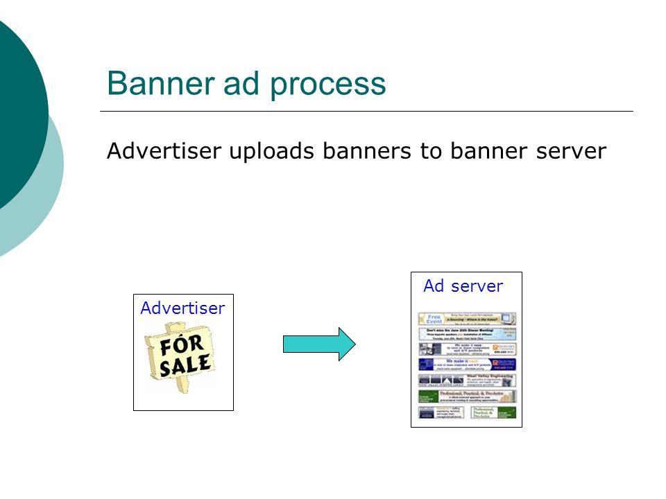 Banner ad process Advertiser uploads banners to banner server Advertiser Ad server