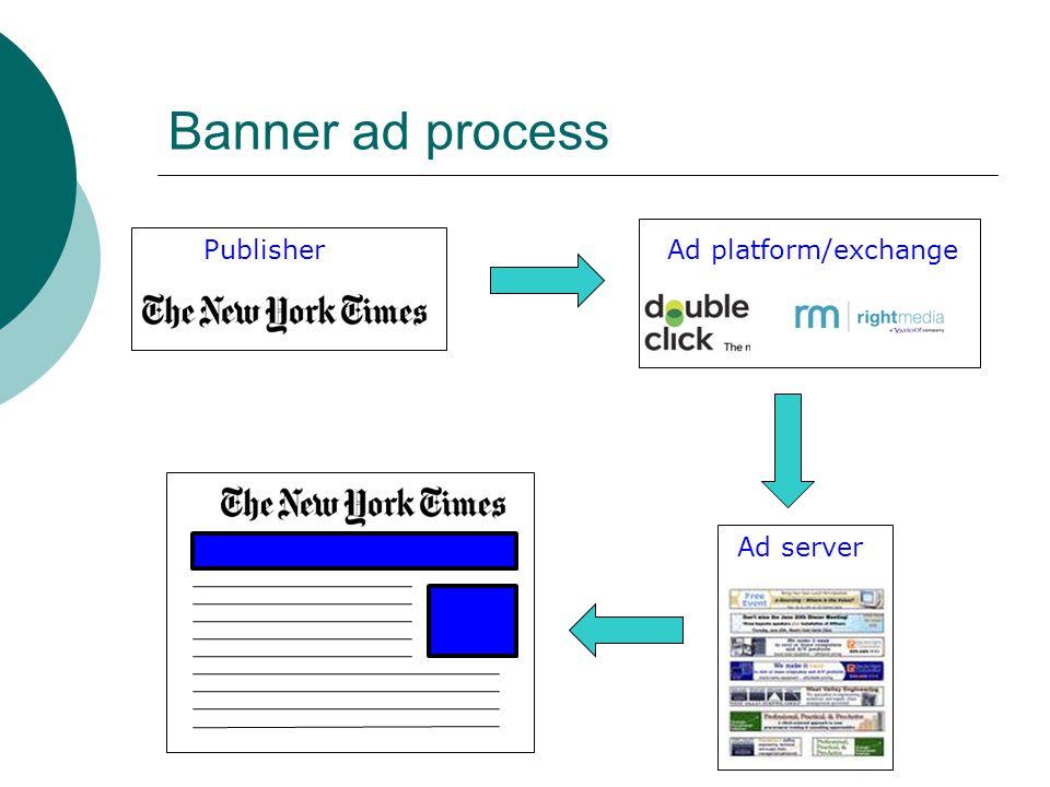 Banner ad process Publisher Ad platform/exchange Ad server