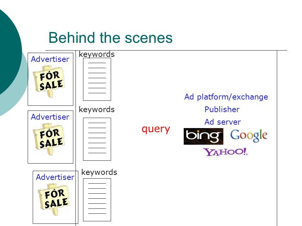 Behind the scenes Ad platform/exchange Publisher Ad server query keywords Advertiser keywords Advertiser keywords Advertiser