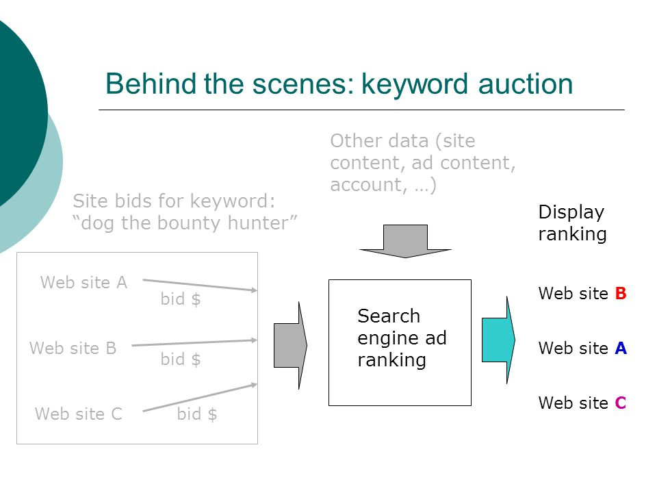Behind the scenes: keyword auction Web site A Web site B Web site Cbid $ Site bids for keyword: dog the bounty hunter Other data (site content, ad content, account, …) Search engine ad ranking Web site A Web site B Web site C Display ranking