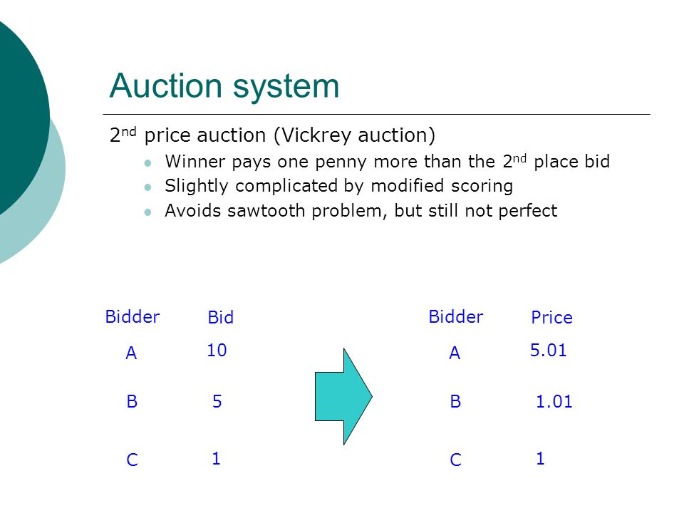 Auction system 2 nd price auction (Vickrey auction) Winner pays one penny more than the 2 nd place bid Slightly complicated by modified scoring Avoids sawtooth problem, but still not perfect A 10 B5 C 1 Bidder Bid A 5.01 B1.01 C 1 Bidder Price