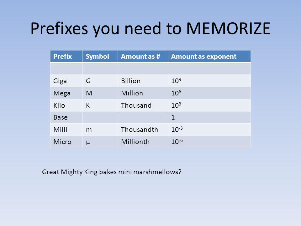 Prefixes you need to MEMORIZE PrefixSymbolAmount as #Amount as exponent GigaGBillion10 9 MegaMMillion10 6 KiloKThousand10 3 Base 1 MillimThousandth10 -3 MicroµMillionth10 -6 Great Mighty King bakes mini marshmellows?