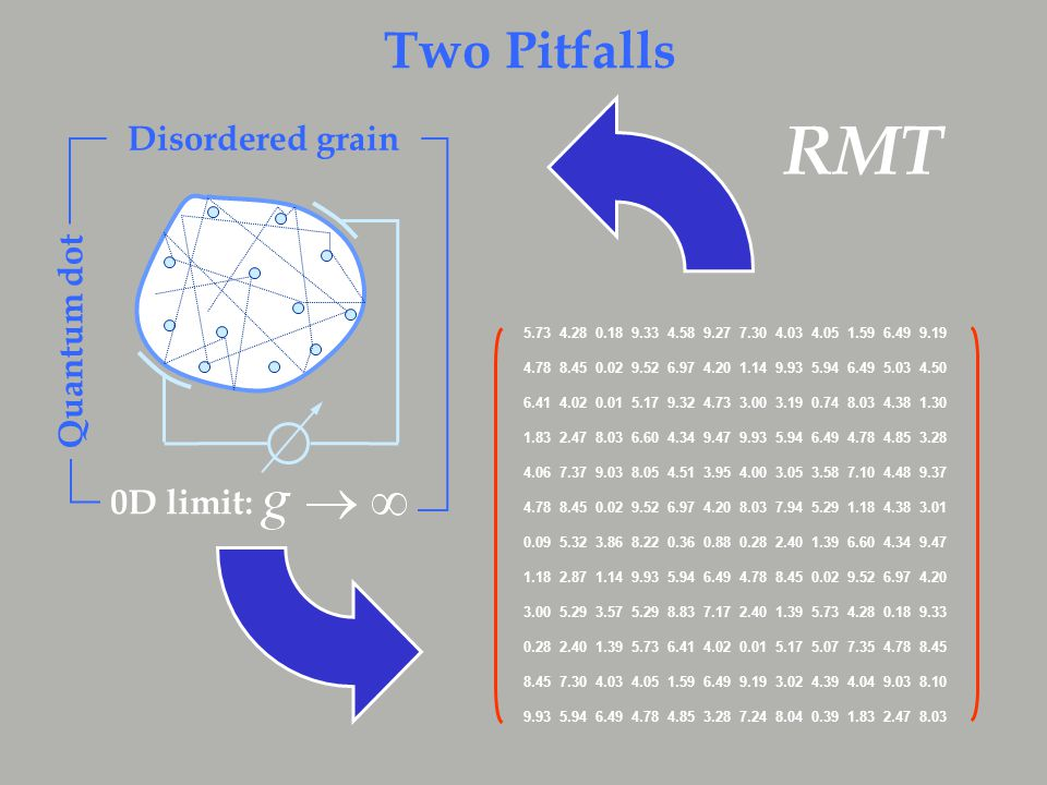 0D limit: Disordered grain Quantum dot 5.73 4.28 0.18 9.33 4.58 9.27 7.30 4.03 4.05 1.59 6.49 9.19 4.78 8.45 0.02 9.52 6.97 4.20 1.14 9.93 5.94 6.49 5.03 4.50 6.41 4.02 0.01 5.17 9.32 4.73 3.00 3.19 0.74 8.03 4.38 1.30 1.83 2.47 8.03 6.60 4.34 9.47 9.93 5.94 6.49 4.78 4.85 3.28 4.06 7.37 9.03 8.05 4.51 3.95 4.00 3.05 3.58 7.10 4.48 9.37 4.78 8.45 0.02 9.52 6.97 4.20 8.03 7.94 5.29 1.18 4.38 3.01 0.09 5.32 3.86 8.22 0.36 0.88 0.28 2.40 1.39 6.60 4.34 9.47 1.18 2.87 1.14 9.93 5.94 6.49 4.78 8.45 0.02 9.52 6.97 4.20 3.00 5.29 3.57 5.29 8.83 7.17 2.40 1.39 5.73 4.28 0.18 9.33 0.28 2.40 1.39 5.73 6.41 4.02 0.01 5.17 5.07 7.35 4.78 8.45 8.45 7.30 4.03 4.05 1.59 6.49 9.19 3.02 4.39 4.04 9.03 8.10 9.93 5.94 6.49 4.78 4.85 3.28 7.24 8.04 0.39 1.83 2.47 8.03 RMT Two Pitfalls