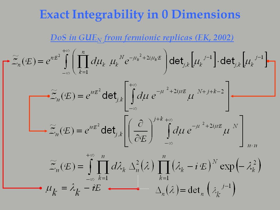 Exact Integrability in 0 Dimensions DoS in GUE N from fermionic replicas (EK, 2002)