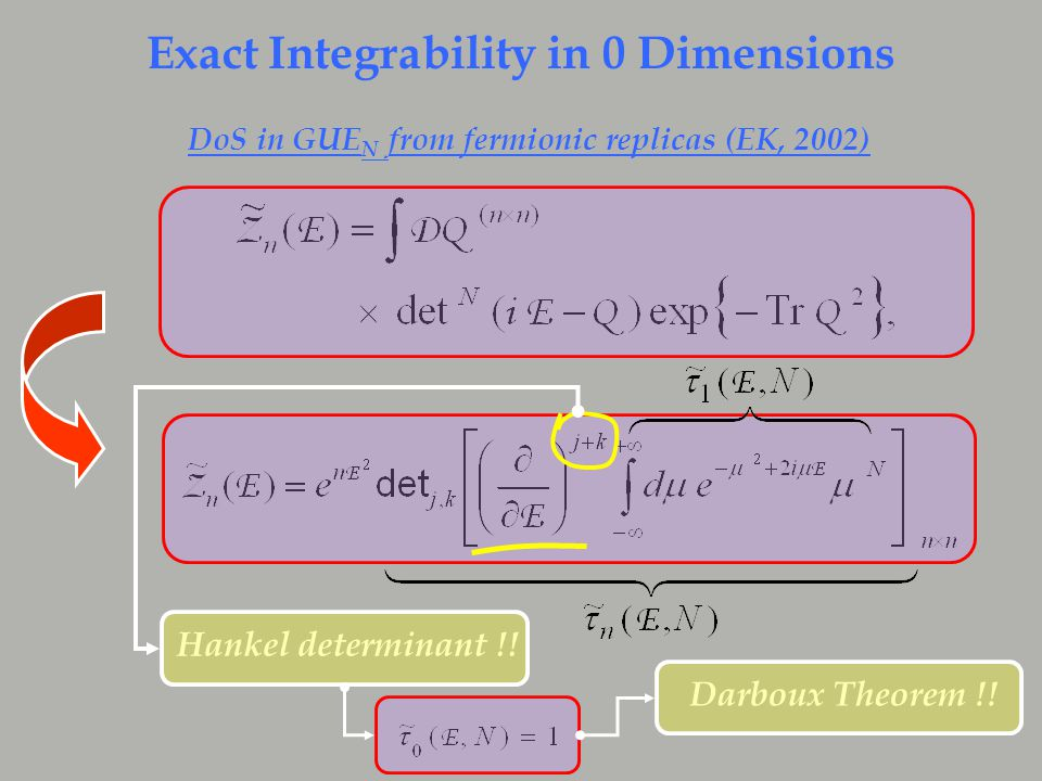 Exact Integrability in 0 Dimensions DoS in GUE N from fermionic replicas (EK, 2002) Hankel determinant !.