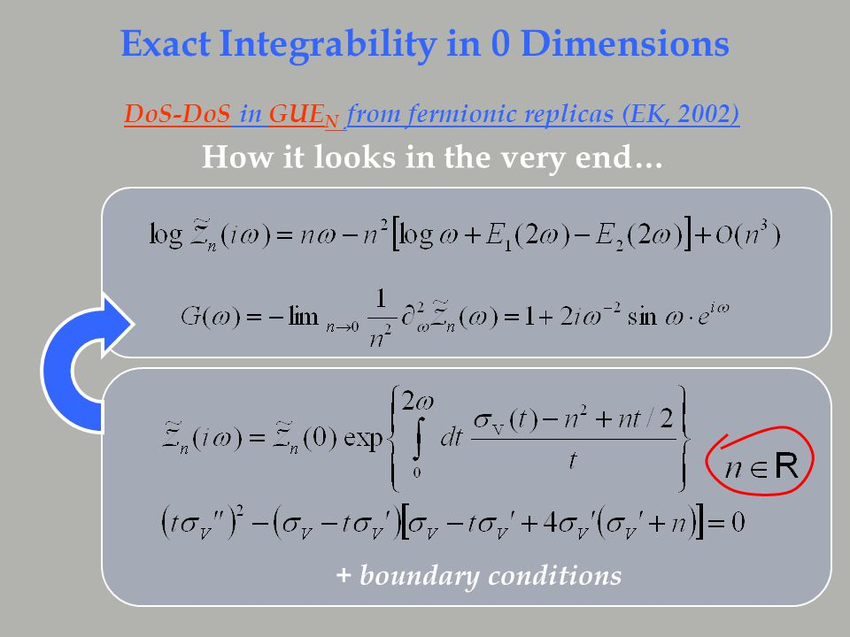 How it looks in the very end… Exact Integrability in 0 Dimensions DoS-DoS in GUE N from fermionic replicas (EK, 2002) + boundary conditions