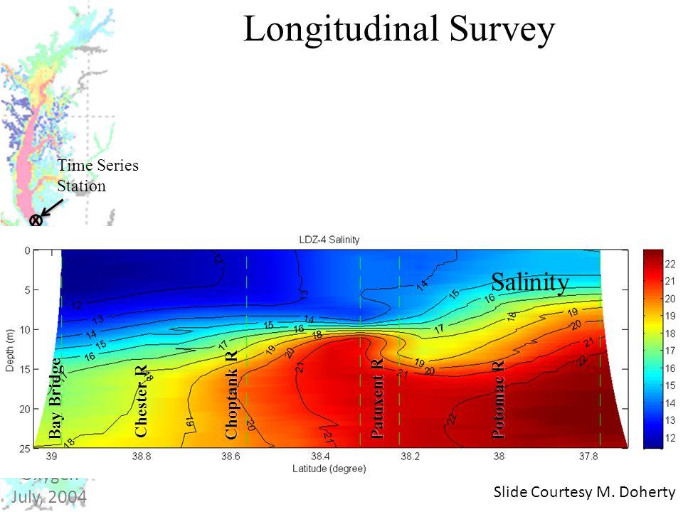 X Time Series Station Bottom Oxygen July, 2004 Longitudinal Survey Salinity Slide Courtesy M.