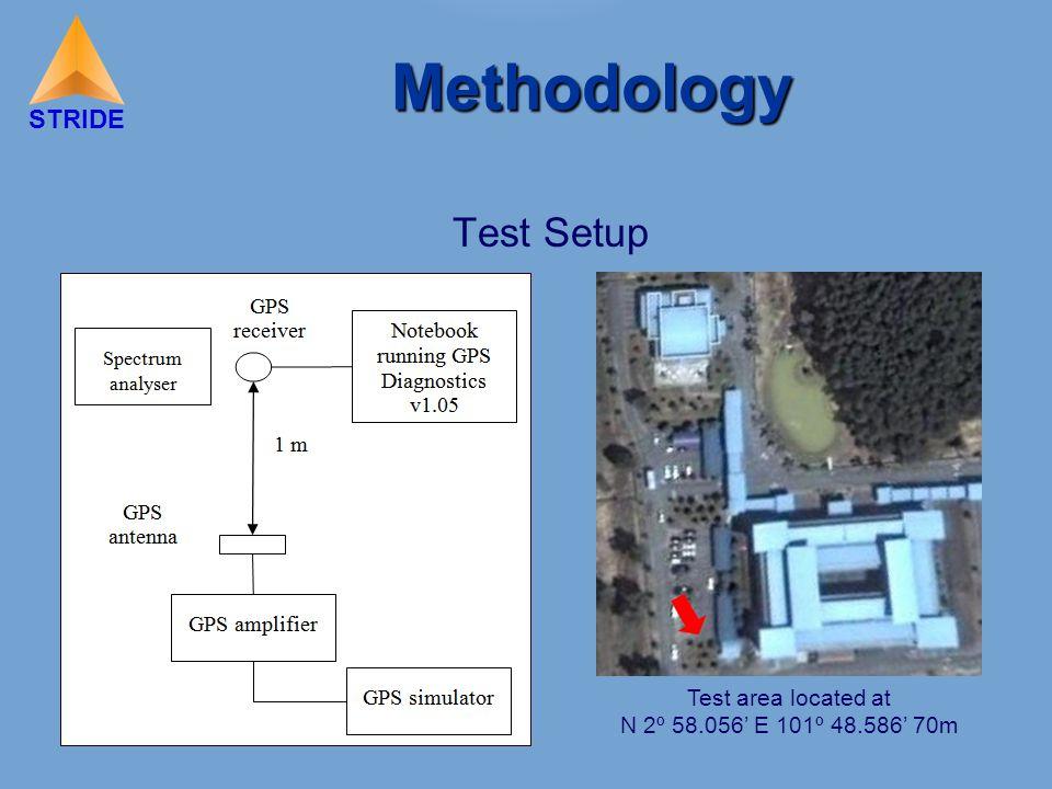 STRIDE Methodology Test Setup Test area located at N 2º 58.056' E 101º 48.586' 70m