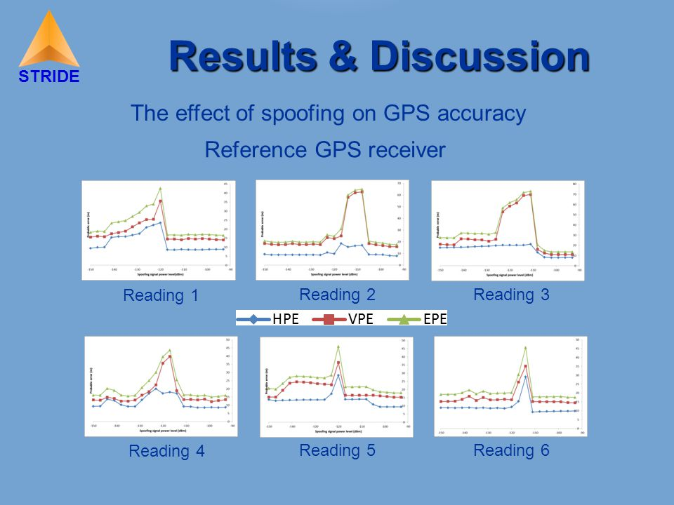 STRIDE Results & Discussion Reading 1 Reading 2Reading 3 Reference GPS receiver The effect of spoofing on GPS accuracy Reading 4 Reading 5Reading 6