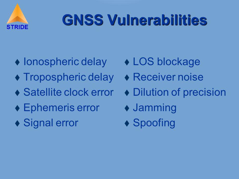 STRIDE GNSS Vulnerabilities  Ionospheric delay  Tropospheric delay  Satellite clock error  Ephemeris error  Signal error  LOS blockage  Receiver noise  Dilution of precision  Jamming  Spoofing