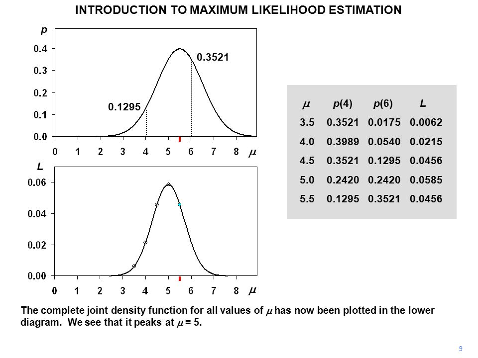 9 INTRODUCTION TO MAXIMUM LIKELIHOOD ESTIMATION The complete joint density function for all values of  has now been plotted in the lower diagram. We