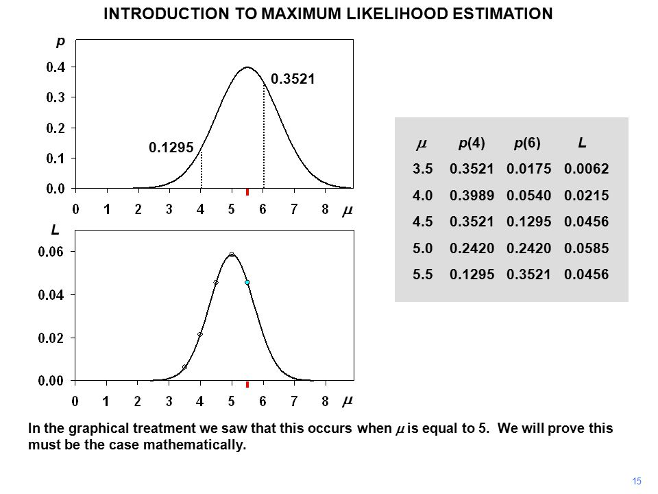 15 INTRODUCTION TO MAXIMUM LIKELIHOOD ESTIMATION In the graphical treatment we saw that this occurs when  is equal to 5.