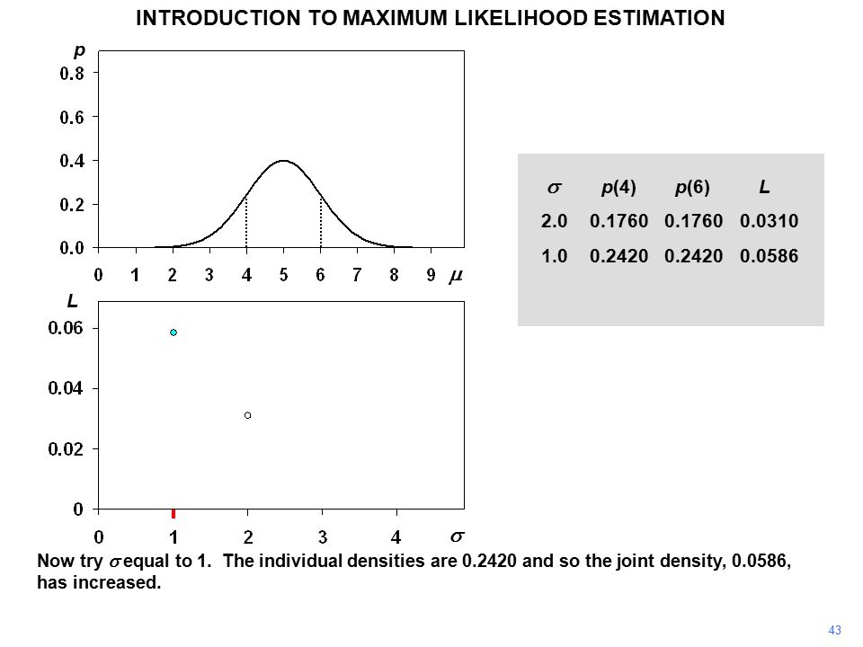 43 INTRODUCTION TO MAXIMUM LIKELIHOOD ESTIMATION Now try  equal to 1. The individual densities are 0.2420 and so the joint density, 0.0586, has incre