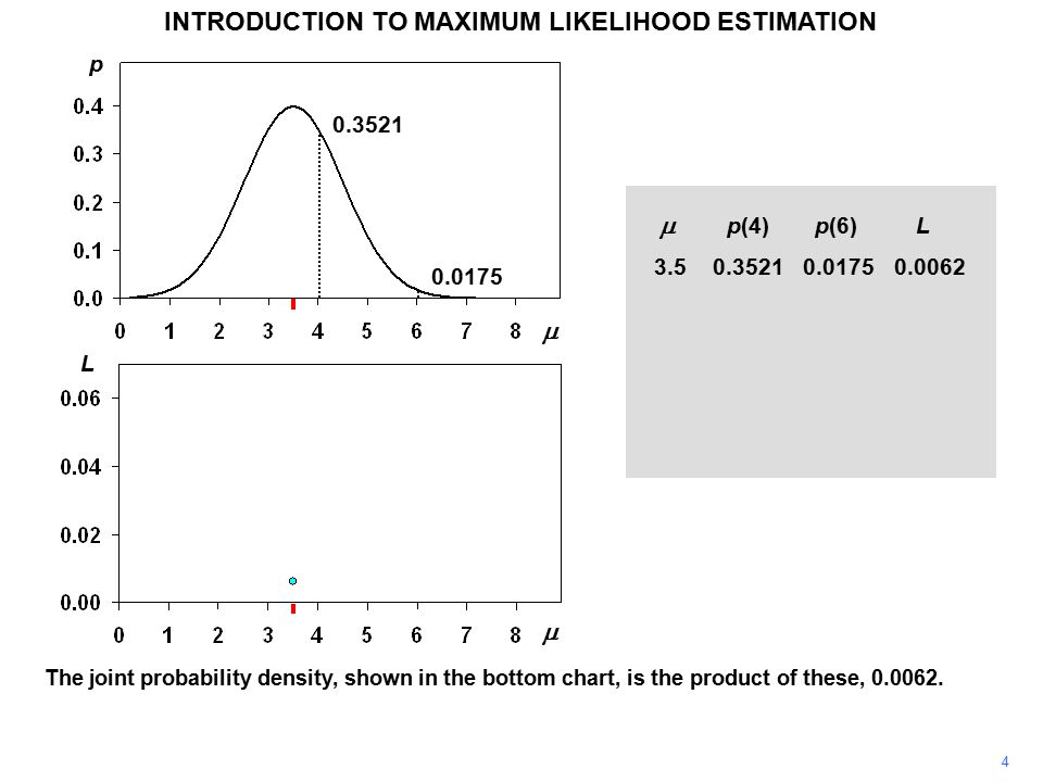 4 INTRODUCTION TO MAXIMUM LIKELIHOOD ESTIMATION The joint probability density, shown in the bottom chart, is the product of these, 0.0062.