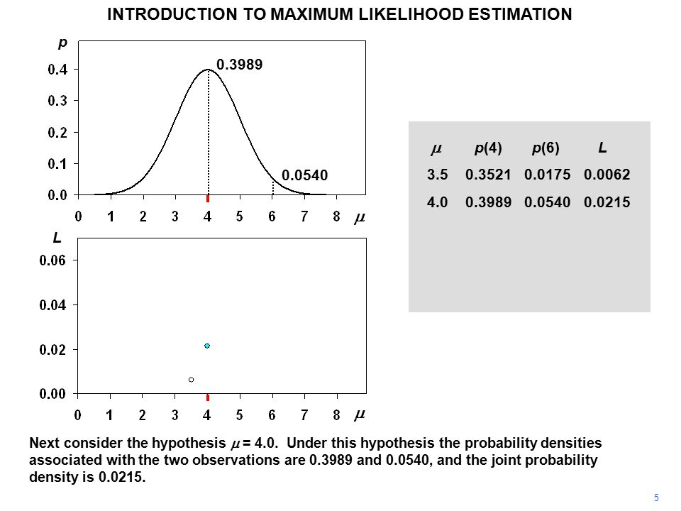 5 INTRODUCTION TO MAXIMUM LIKELIHOOD ESTIMATION Next consider the hypothesis  = 4.0. Under this hypothesis the probability densities associated with