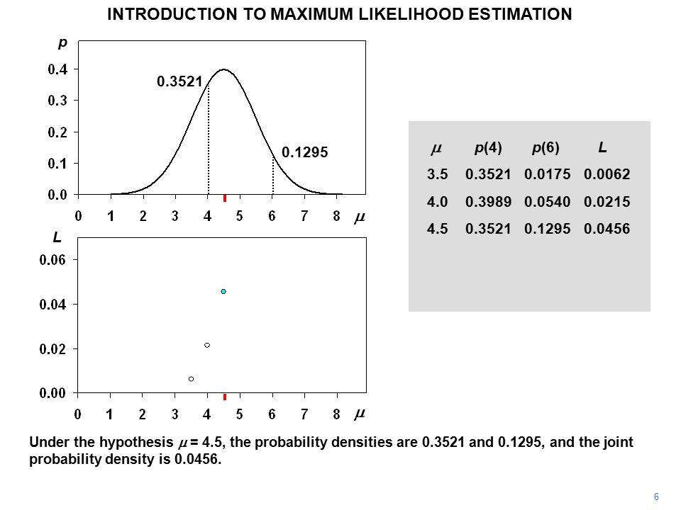 6 INTRODUCTION TO MAXIMUM LIKELIHOOD ESTIMATION Under the hypothesis  = 4.5, the probability densities are 0.3521 and 0.1295, and the joint probability density is 0.0456.