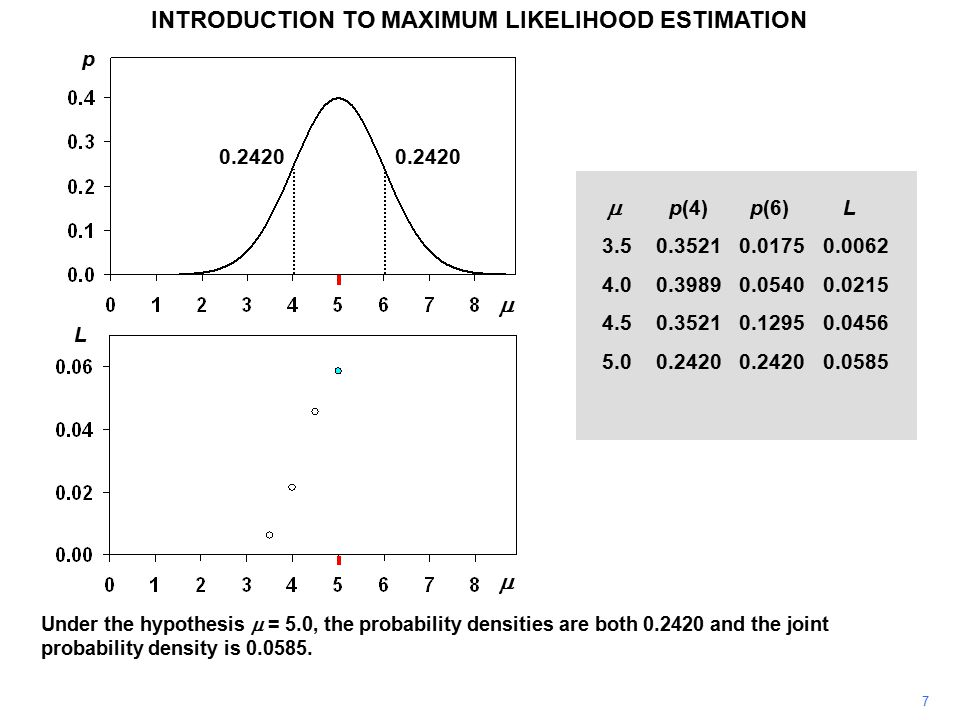 7 INTRODUCTION TO MAXIMUM LIKELIHOOD ESTIMATION Under the hypothesis  = 5.0, the probability densities are both 0.2420 and the joint probability density is 0.0585.