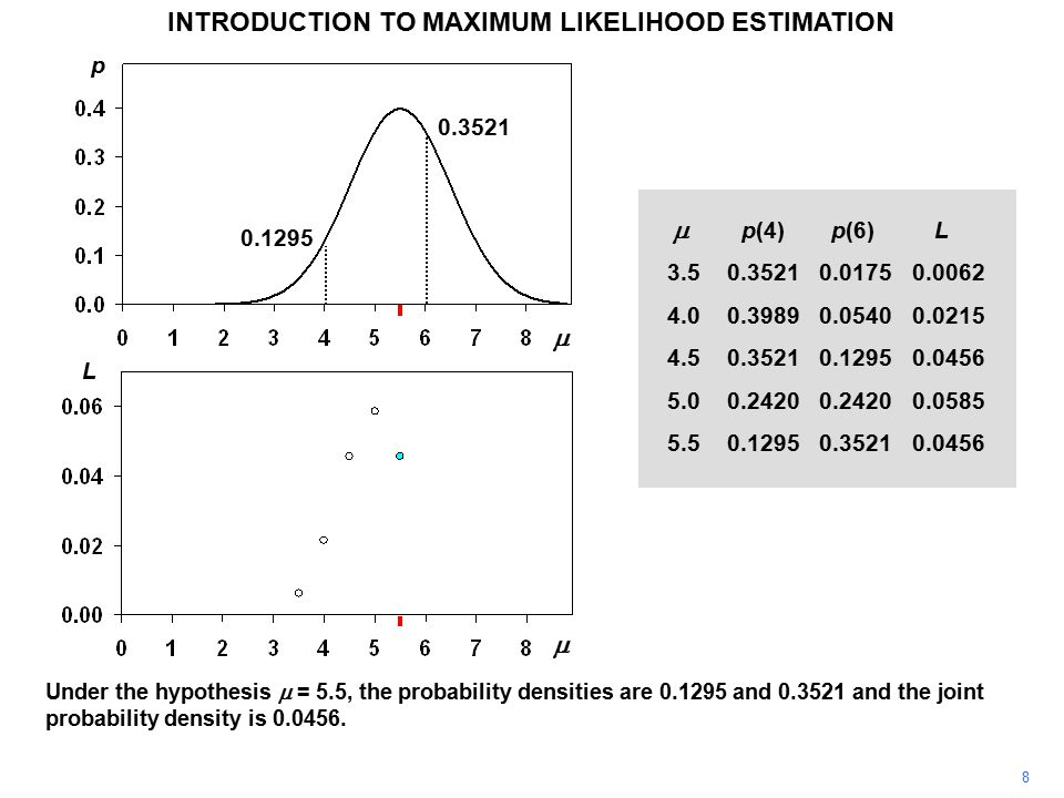 8 INTRODUCTION TO MAXIMUM LIKELIHOOD ESTIMATION Under the hypothesis  = 5.5, the probability densities are 0.1295 and 0.3521 and the joint probability density is 0.0456.