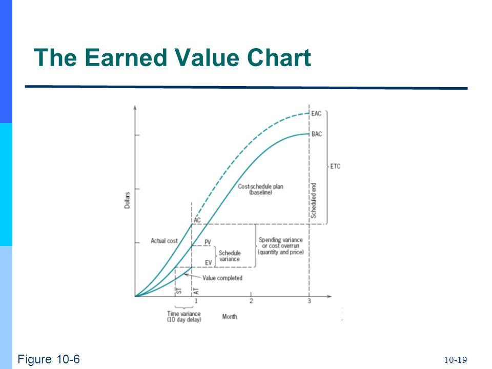 10-19 The Earned Value Chart Figure 10-6