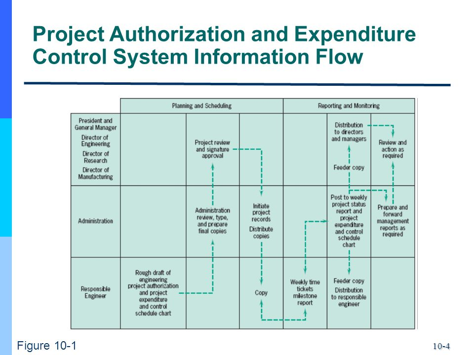 10-4 Project Authorization and Expenditure Control System Information Flow Figure 10-1