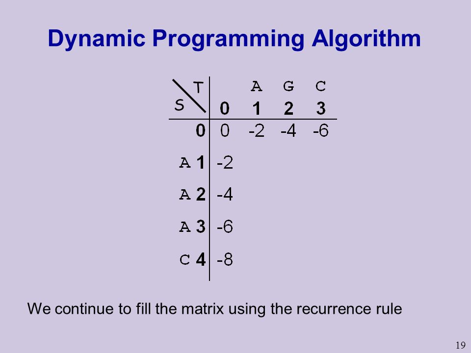 19 Dynamic Programming Algorithm We continue to fill the matrix using the recurrence rule S T
