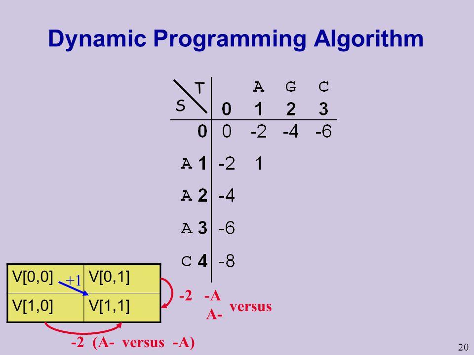 20 Dynamic Programming Algorithm V[0,0]V[0,1] V[1,0]V[1,1] +1 -2 -A A- -2 (A- versus -A) versus S T